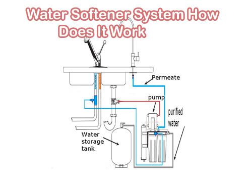 How Does Water Softener Work